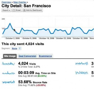Google Analytics City Detail